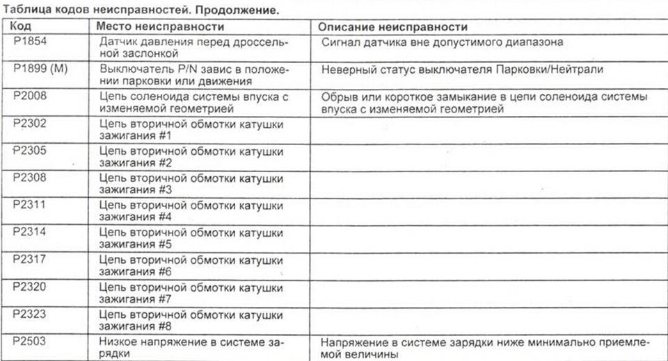 таблица кодов ошибок на крайслер/додж вояджер/караван 3.3л 2005г