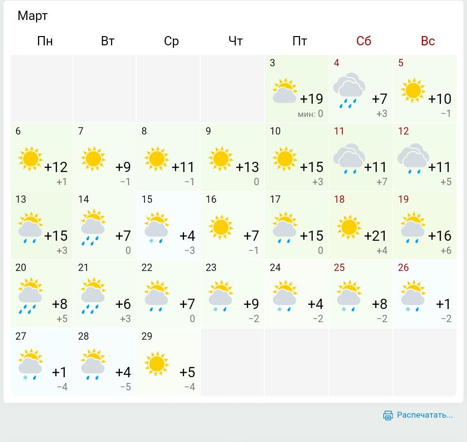 Метеограмма Ялта на 33 дня