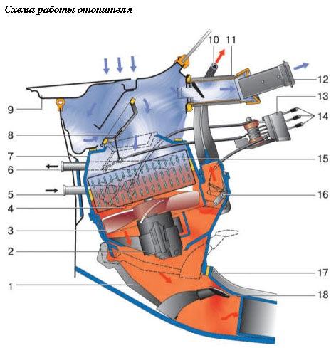 Схема воздушных потоков