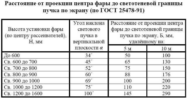 Таблица при расстоянии 5