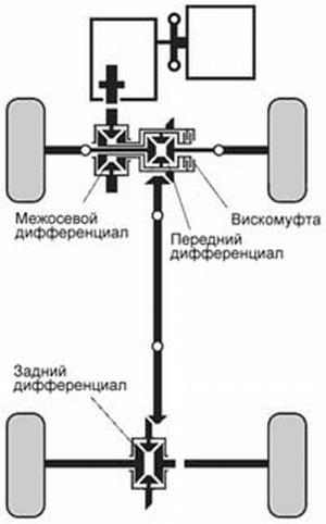 схема привода Outlander