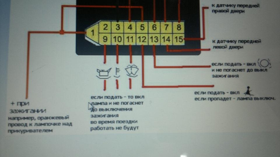 индикации бортовой системы