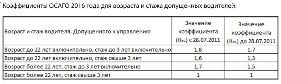 повышающий коэфициэнт в страховой университет москве