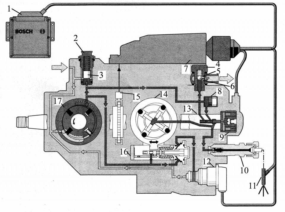 Электромагнитный клапан высокого давления Располагается по оси корпуса ТНВД, причем игла клапана входит в...