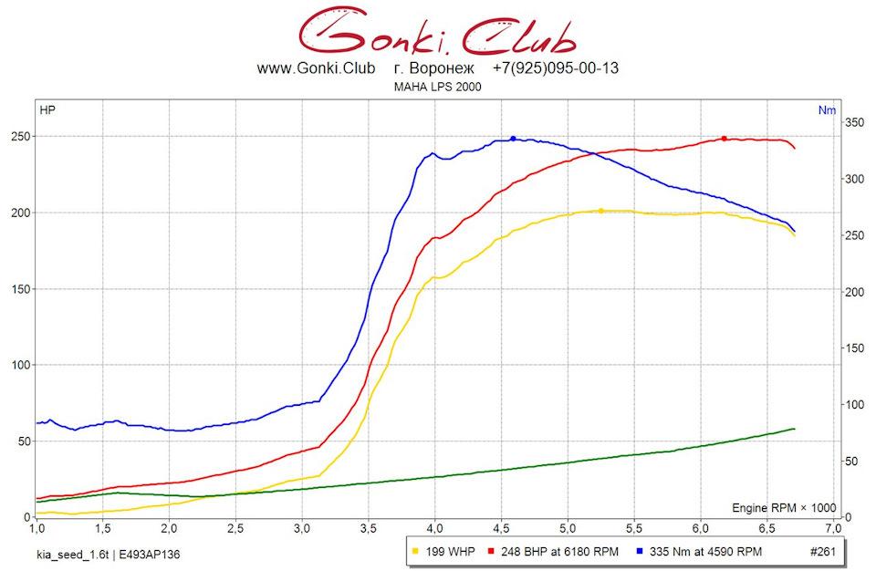ЗАмер на дино стенде Kia Ceed GT Etuners stage 2