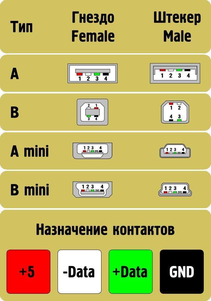 USB — Википедия