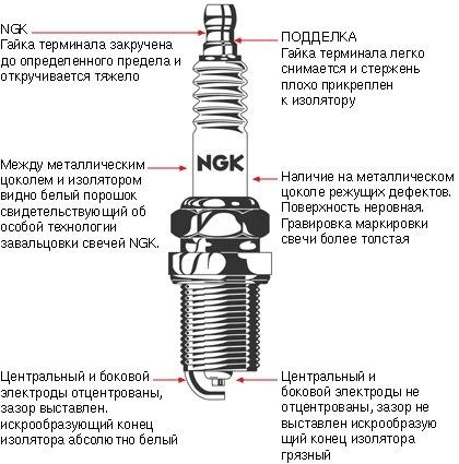 Свечи зажигания NGK V-line №2 BPR6E — ЗАЗ 1102, 1 1 л , 1991