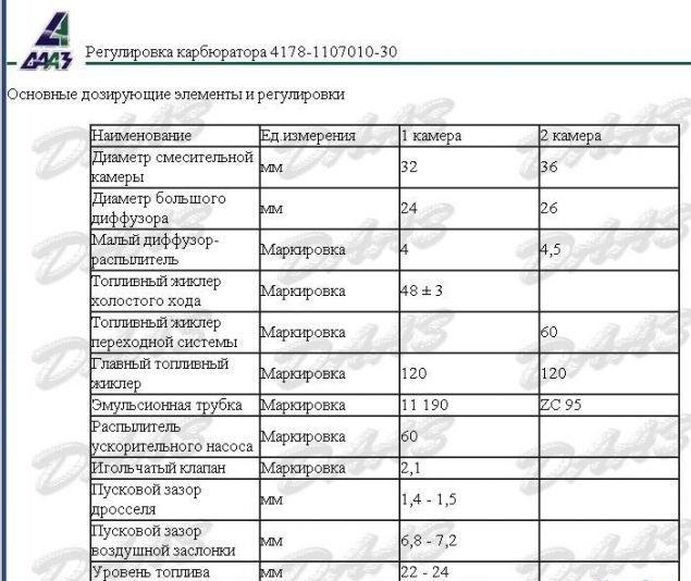 78ee0eas 960 - Таблица жиклеров карбюратора к 126