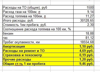 стоимость газового топлива