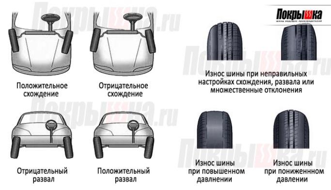 на характеристики шины.