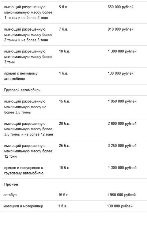 Ставки транспортного налога 2014 в белоруссии ставки на трампа в букмекерских конторах