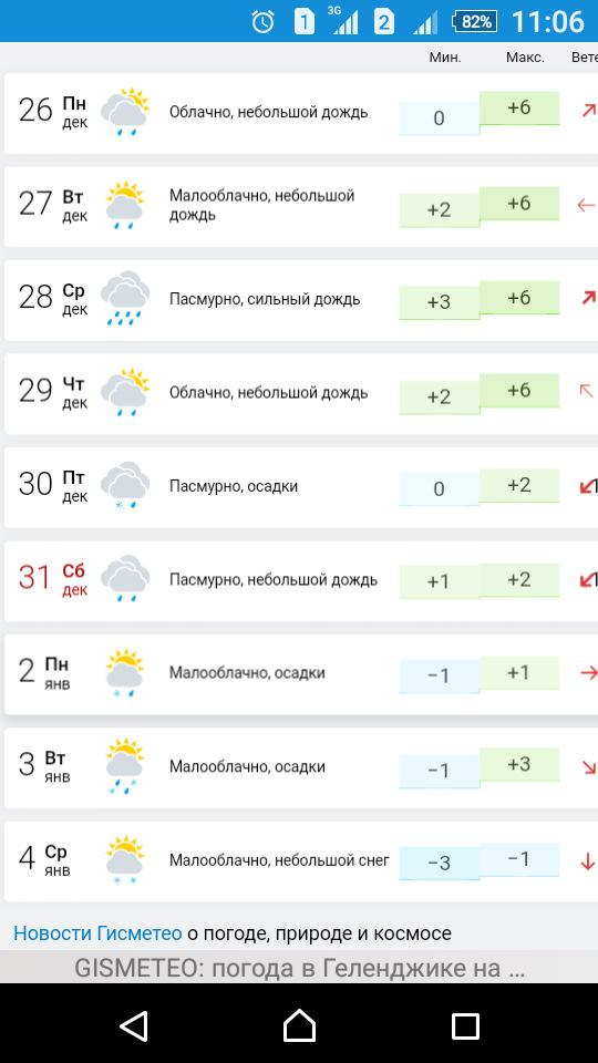 Погода в геленджике на 2 дня