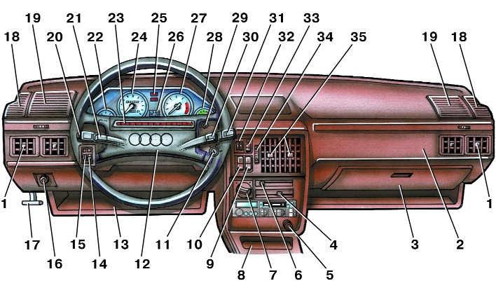 2 – панель приборов;
