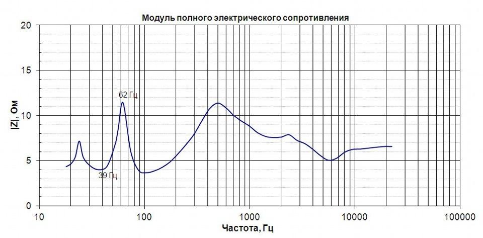Измерение параметров Тиля-Смолла в домашних условиях. - Основы акустики 66