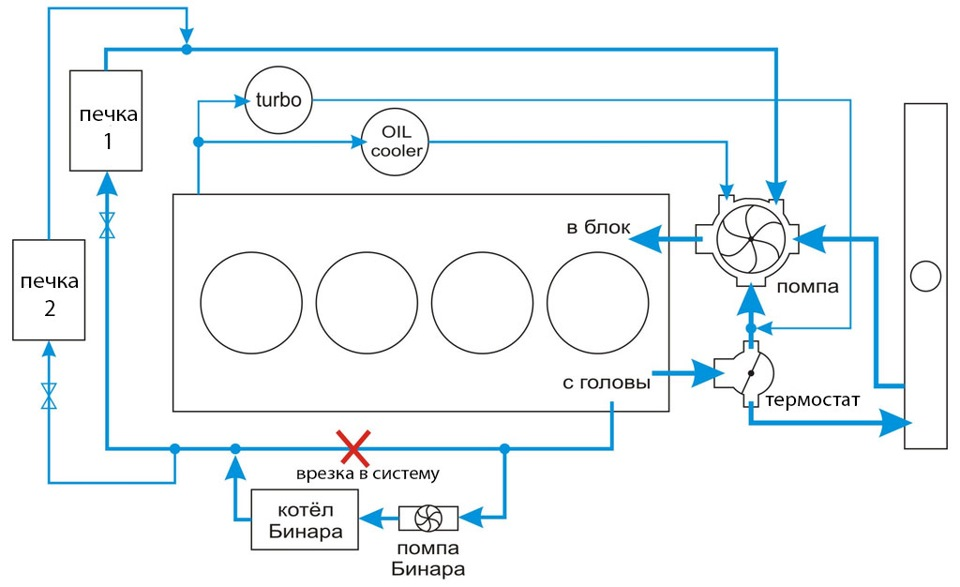 Схема врезки в систему