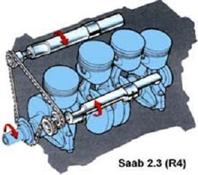 Пример рядной четверки с балансирными валами — 2,3-литровый двигатель Saab. Валы располагаются по обе стороны от коленвала и с удвоенной скоростью вращаются в противоположные стороны