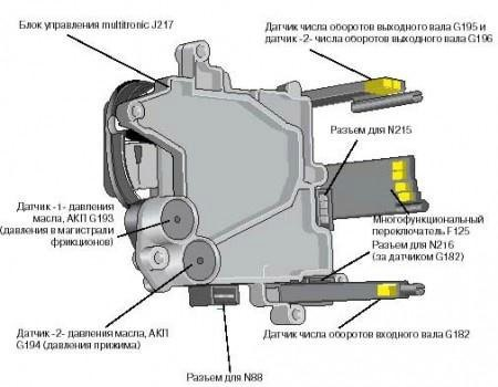 гидроблока multitronic мультитроника audi a4 b7