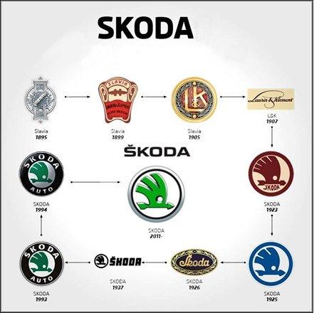 эволюция логотипа skoda