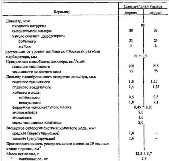 837a8eas 960 - Таблица жиклеров карбюратора к 126