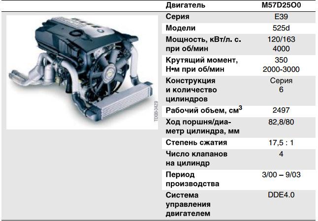 M57 VS M51 — Сообщество «Фан-клуб BMW E34 и E36» на DRIVE2