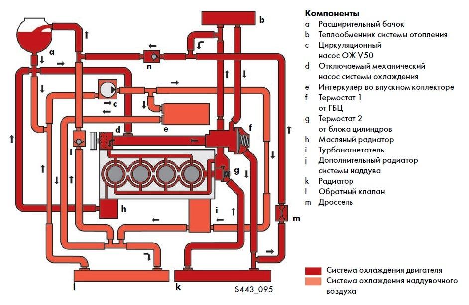 volkswagen golf 7 система охлаждения двигателя