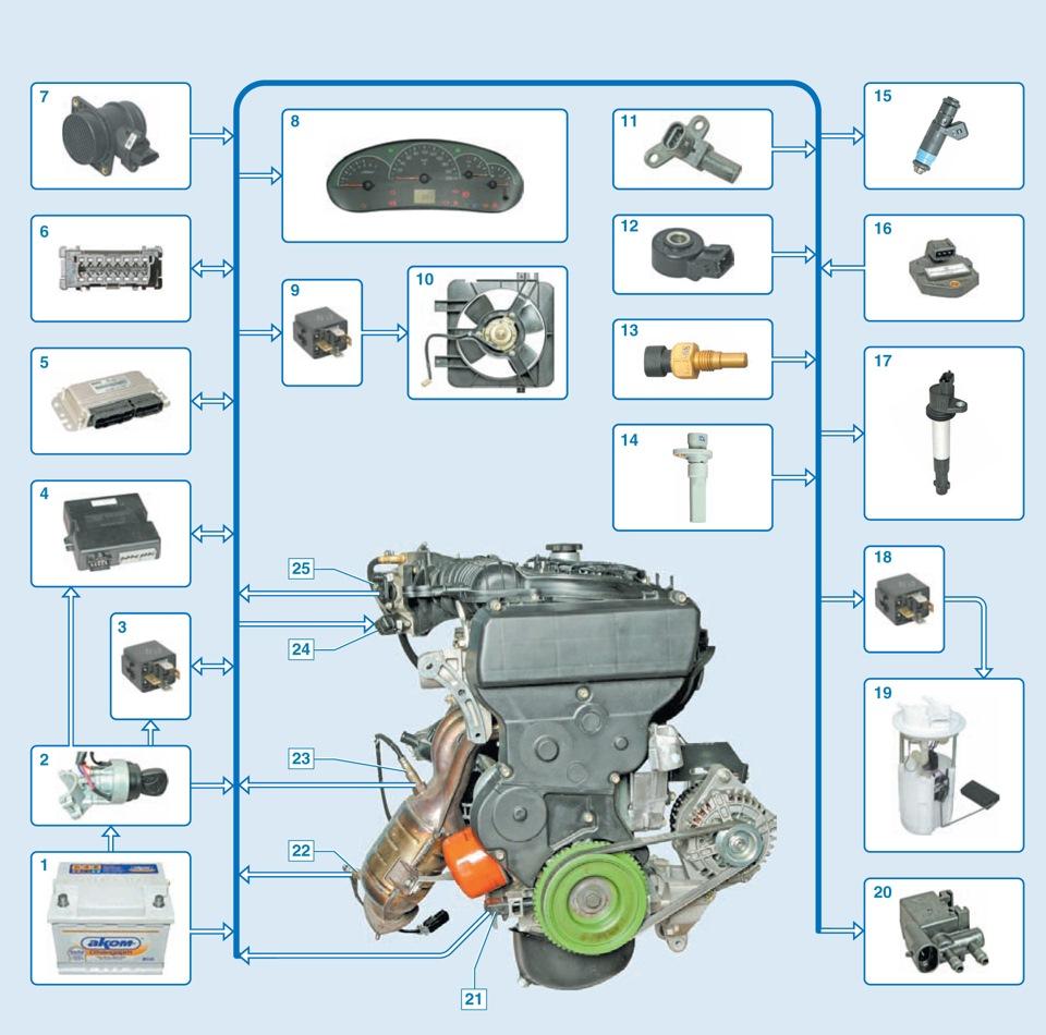 Ремонт топливного насоса – Система питания – УАЗ