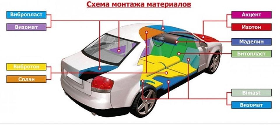 Шумоизоляция для автомобиля своими руками
