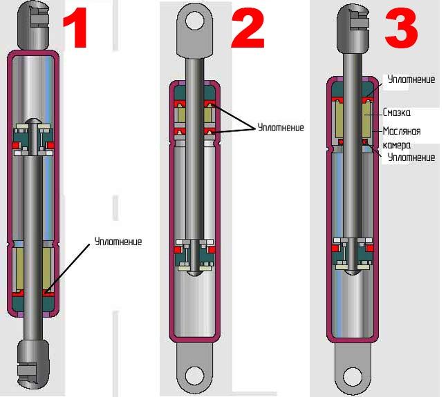 Праведьное расположение газ лифтов
