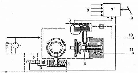 ...клапан управления автоматом опережения впрыскивания; 3 - цилиндр автомата опережения впрыскивания; 4- дозатор.