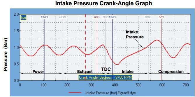 (IVC – закрытие впускного клапана. EVC – закрытие выпускного клапана. Intake pressure – давление на впуске)