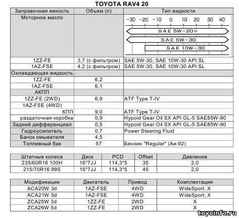 заправочные объемы toyota rav4 a30