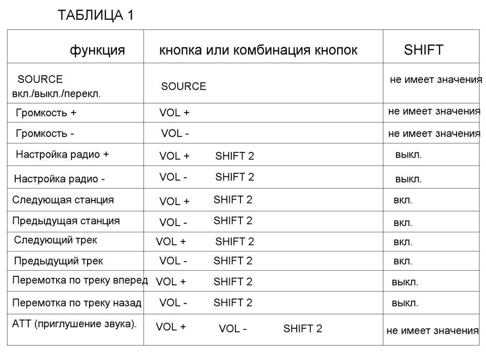 небольшая таблица по