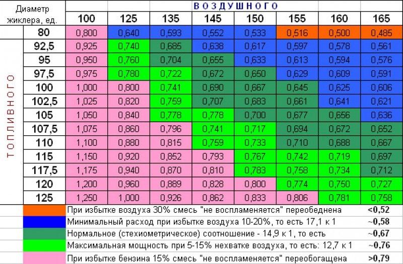 Карбюратор Регулировка карбюратора Ремонт карбюраторов
