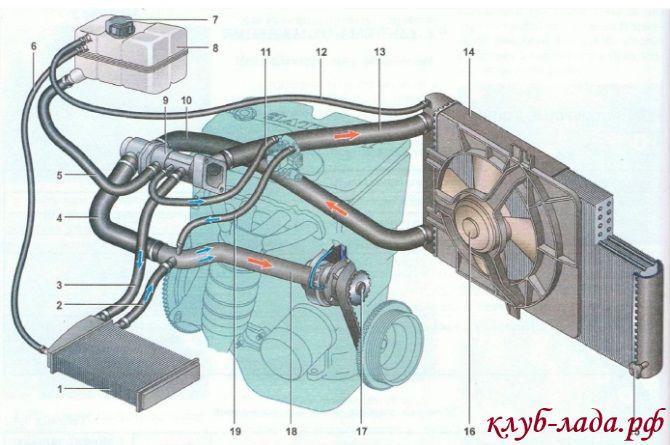 Трубка системы охлаждения ваз 2110