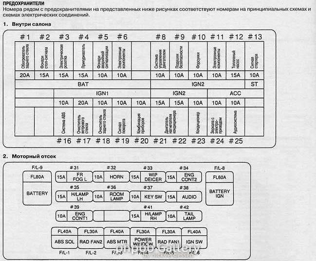 Схема предохранителей ниссан дизель