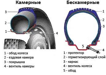 шины бескамерные и камерные