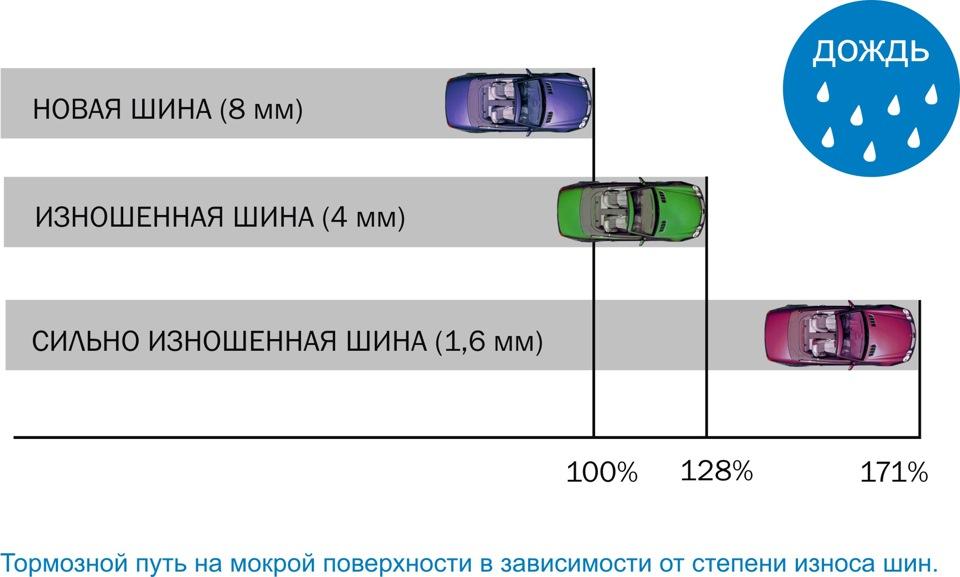 Для равномерного износа шин