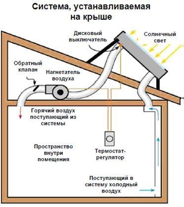 систему вентиляции гаража,