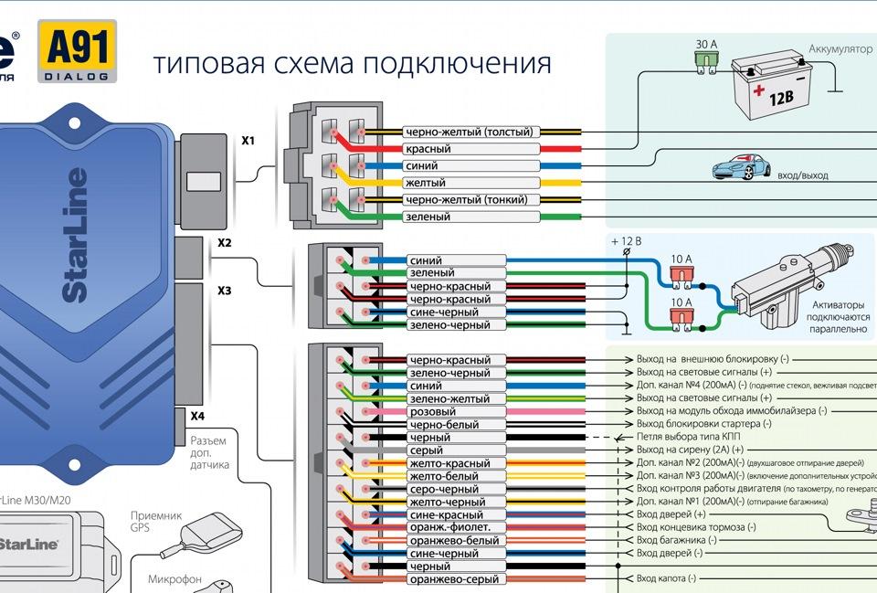 инструкция к сигнализации старлайн а91