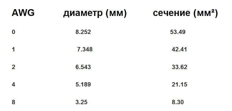 таблица сечения и тока проводов