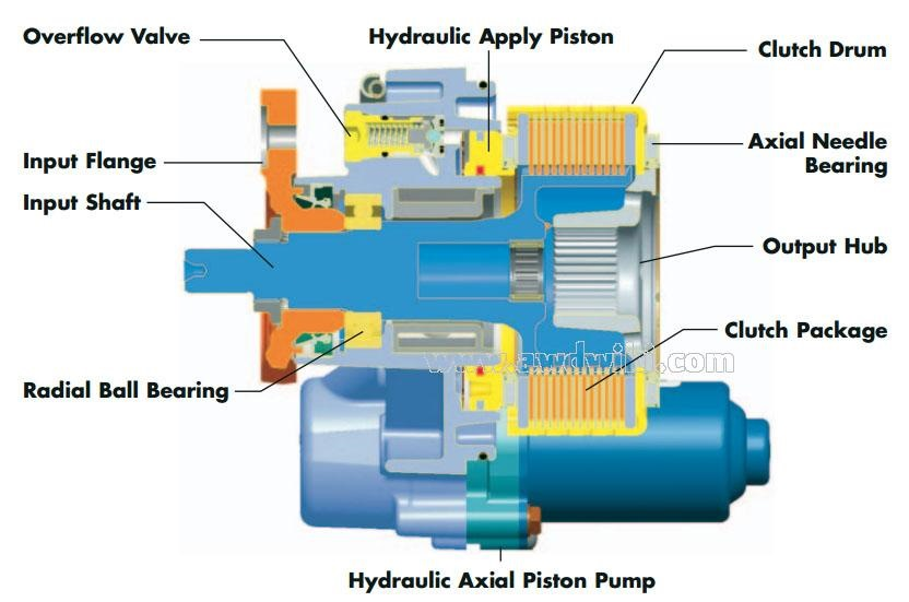 Image Result For Ford Kuga Haldex Unit