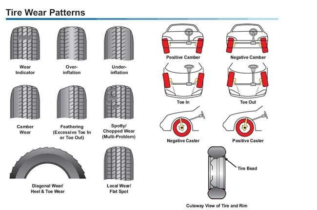 Как сделать правильно развал схождения колес