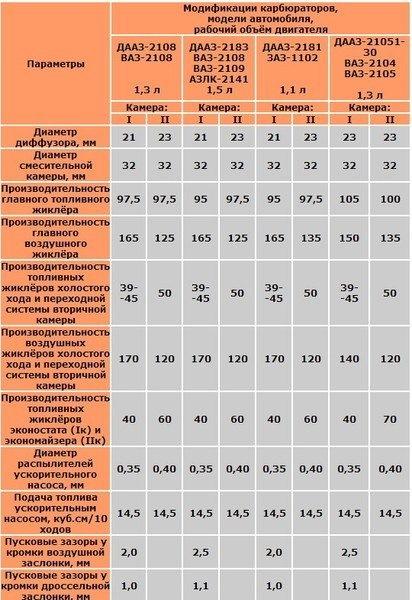 8dba8eas 960 - Таблица жиклеров карбюратора к 126