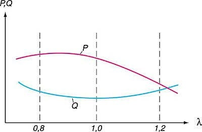 График 1. Зависимость мощности двигателя (P) и расхода топлива (Q) от коэффициента избытка воздуха (L)