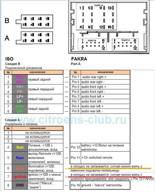 ISO разъемов магнитол