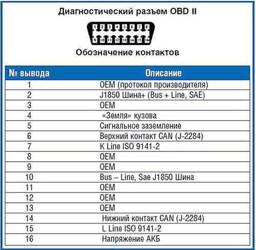 разъем OBD2 адаптера