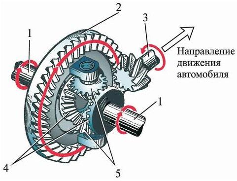 Ремонт дифференциала заднего моста | ЖЕЛЕЗНЫЙ-КОНЬ.РФ