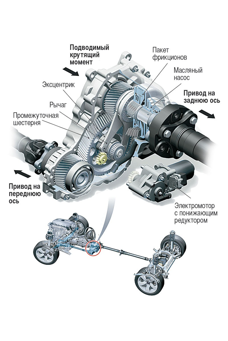 Bmw 3 series e46, all-wheel drive system - drive train with split power distribution (10/2015)
