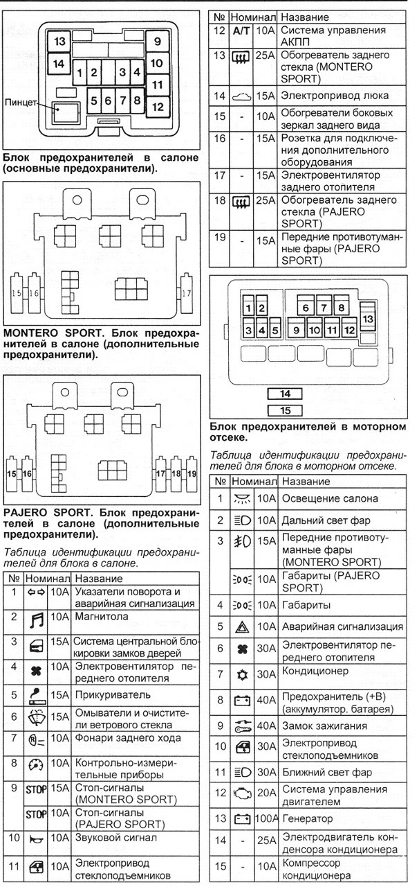 Схема блока предохранителей в …