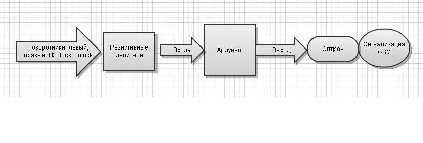 Алгоритм следующий: ардуина